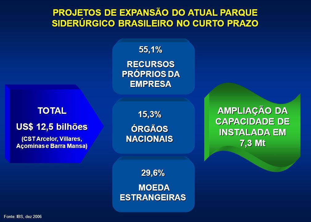 PROJETOS DE EXPANSÃO DO ATUAL PARQUE SIDERÚRGICO BRASILEIRO NO CURTO PRAZO TOTAL US$ 12,5 bilhões (CST Arcelor, Villares, Açominas e Barra Mansa) 55,1