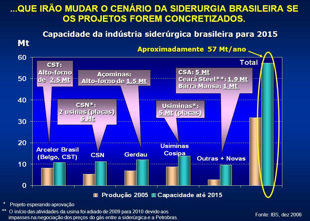 CST: Alto-forno Alto-forno de 2,5 Mt CSN*: 2 usinas (placas) 6 Mt 6 Mt Usiminas*: Usiminas*: 5 Mt (placas) CSA: 5 Mt Ceará Steel**: 1,9 Mt Barra Mansa