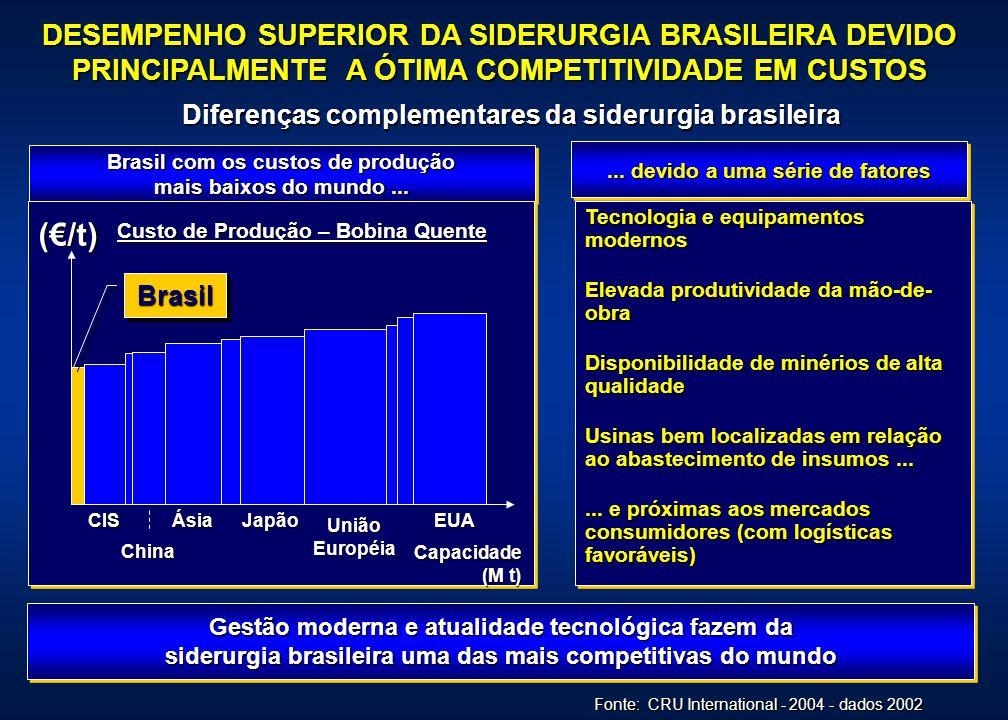 DESEMPENHO SUPERIOR DA SIDERURGIA BRASILEIRA DEVIDO PRINCIPALMENTE A ÓTIMA COMPETITIVIDADE EM CUSTOS Brasil com os custos de produção mais baixos do m