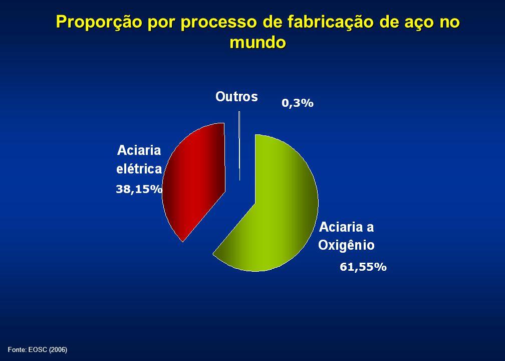 Proporção por processo de fabricação de aço no mundo Fonte: EOSC (2006) 0,3% 38,15% 61,55%