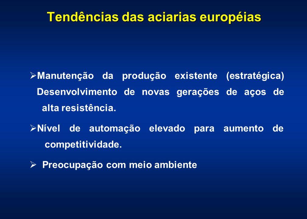 Tendências das aciarias européias Manutenção da produção existente (estratégica) Desenvolvimento de novas gerações de aços de alta resistência. Nível