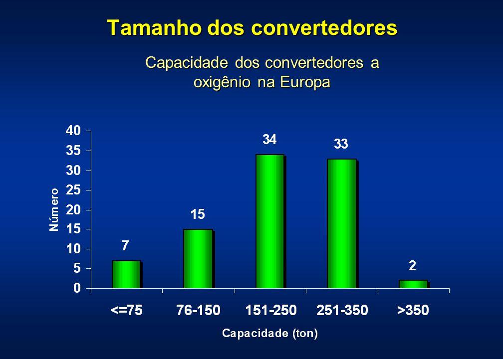 Tamanho dos convertedores Capacidade dos convertedores a oxigênio na Europa