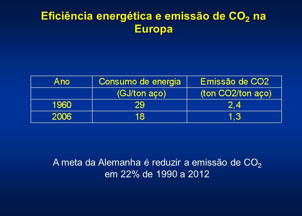 Eficiência energética e emissão de CO 2 na Europa A meta da Alemanha é reduzir a emissão de CO 2 em 22% de 1990 a 2012