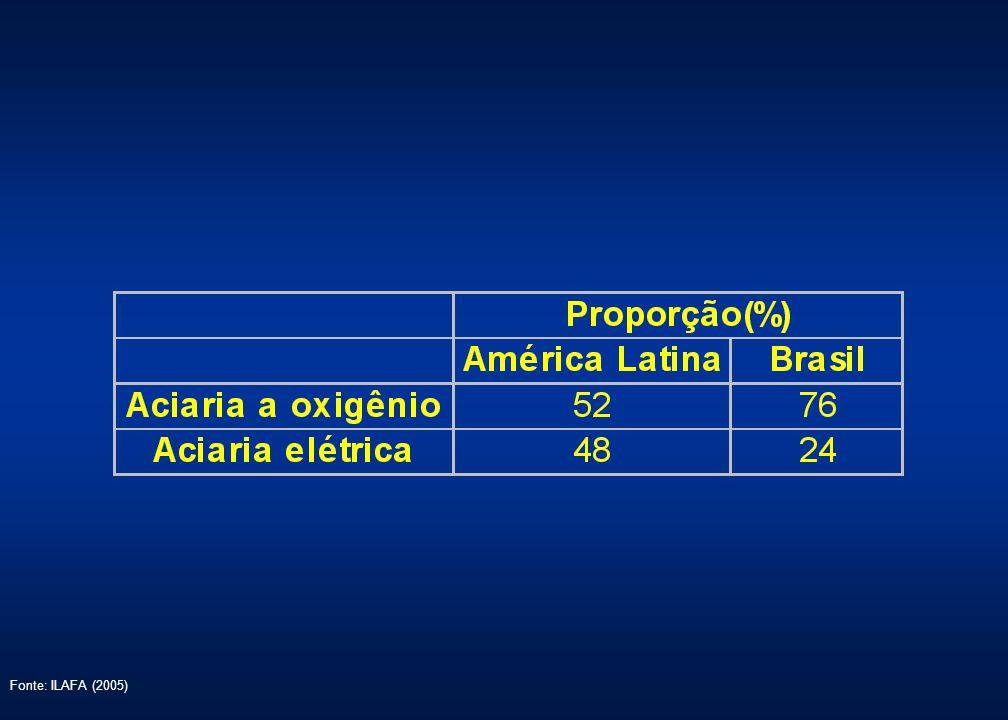 Fonte: ILAFA (2005)