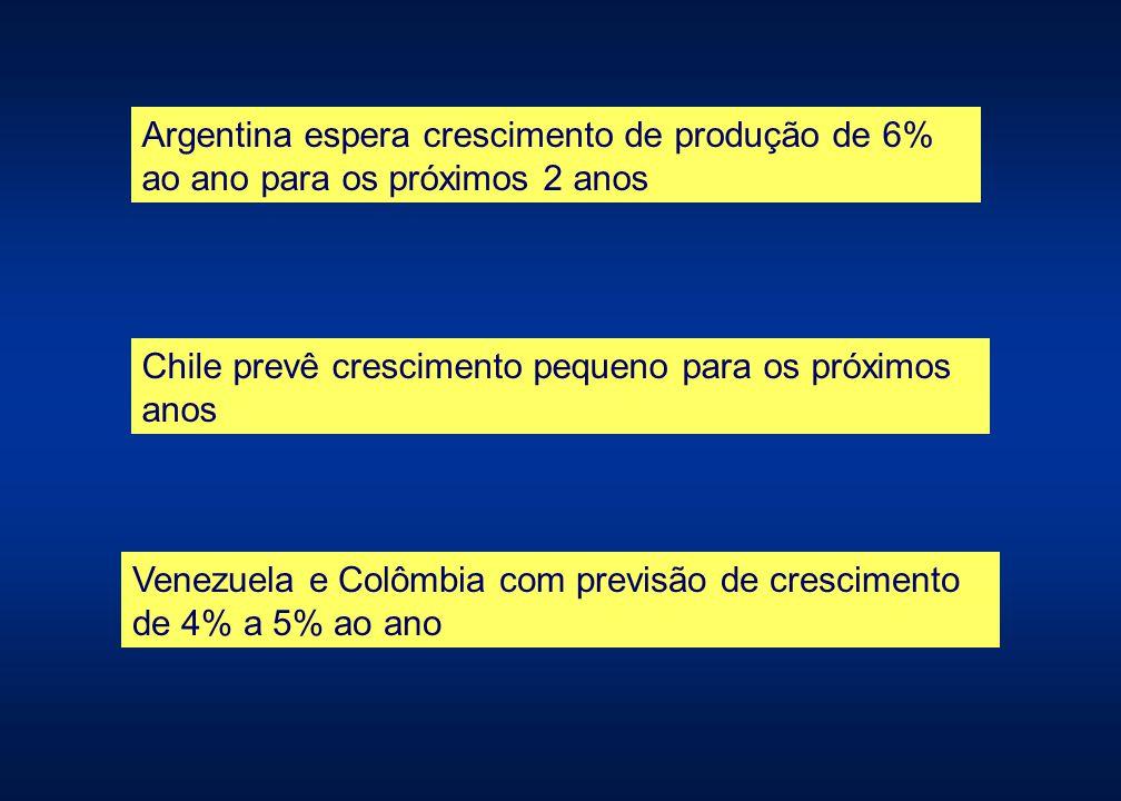 Argentina espera crescimento de produção de 6% ao ano para os próximos 2 anos Chile prevê crescimento pequeno para os próximos anos Venezuela e Colômb