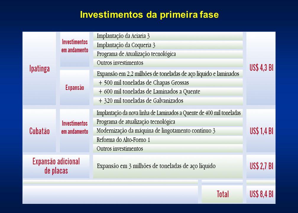 Investimentos da primeira fase
