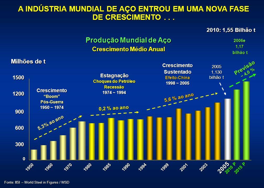 Produção Mundial de Aço Crescimento Médio Anual 0 300 600 900 1200 1500 1950196019701980 198519901994 199920012003 2005 2010 P 2015 P Fonte: IISI – Wo