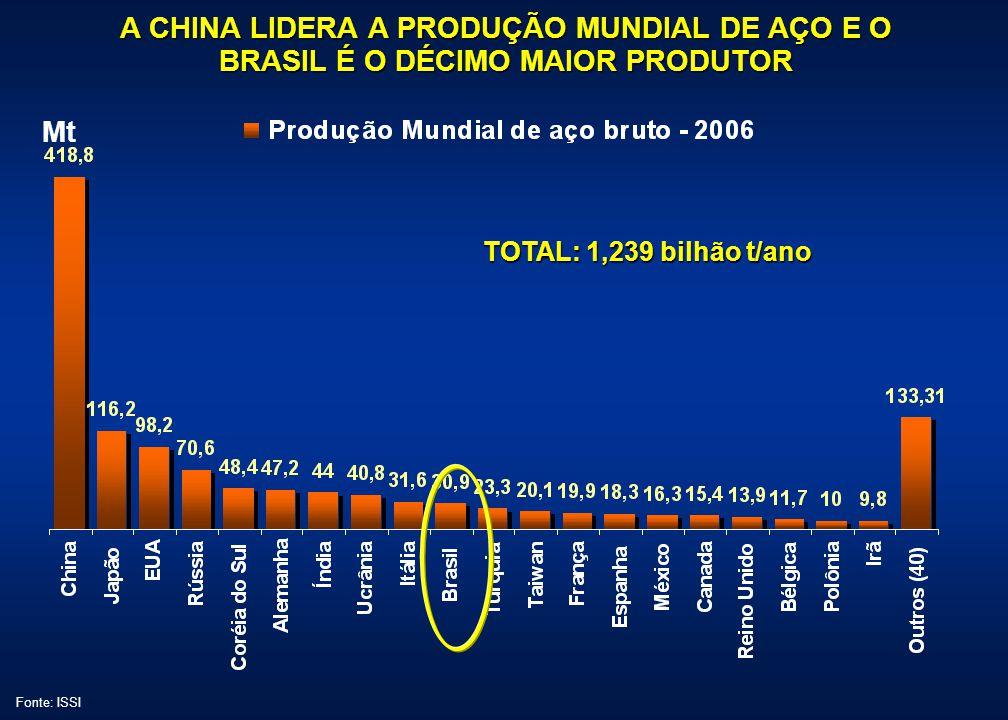 A CHINA LIDERA A PRODUÇÃO MUNDIAL DE AÇO E O BRASIL É O DÉCIMO MAIOR PRODUTOR Mt Fonte: ISSI TOTAL: 1,239 bilhão t/ano