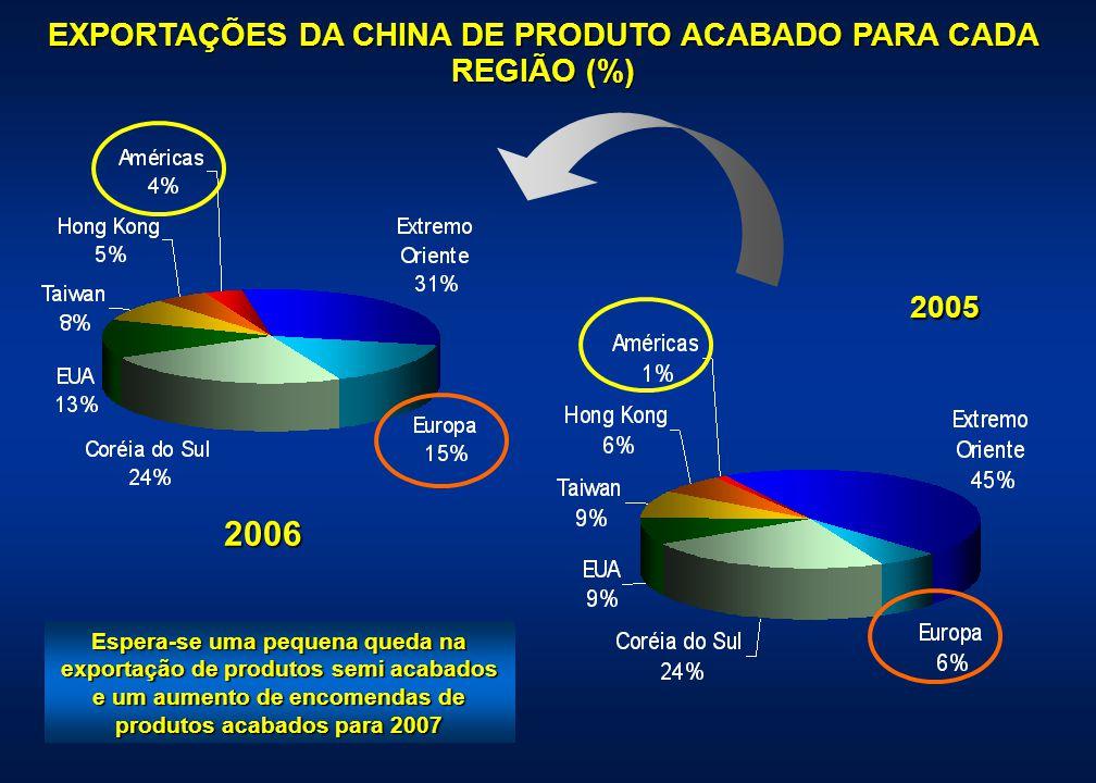 EXPORTAÇÕES DA CHINA DE PRODUTO ACABADO PARA CADA REGIÃO (%) 2006 2005 Espera-se uma pequena queda na exportação de produtos semi acabados e um aument