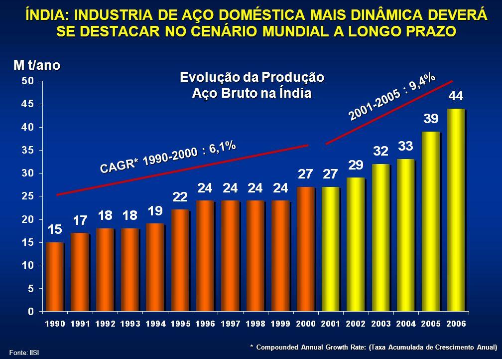 ÍNDIA: INDUSTRIA DE AÇO DOMÉSTICA MAIS DINÂMICA DEVERÁ SE DESTACAR NO CENÁRIO MUNDIAL A LONGO PRAZO CAGR* 1990-2000 : 6,1% 2001-2005 : 9,4% Fonte: IIS