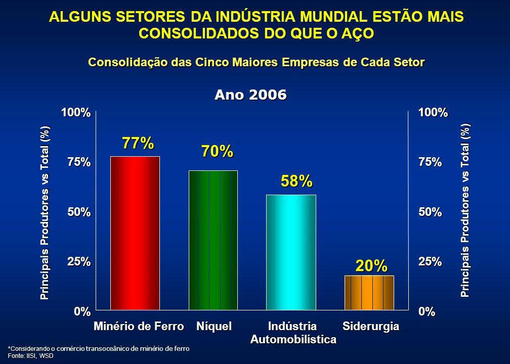 Consolidação das Cinco Maiores Empresas de Cada Setor Ano 2006 ALGUNS SETORES DA INDÚSTRIA MUNDIAL ESTÃO MAIS CONSOLIDADOS DO QUE O AÇO 20% 58% 77% 70
