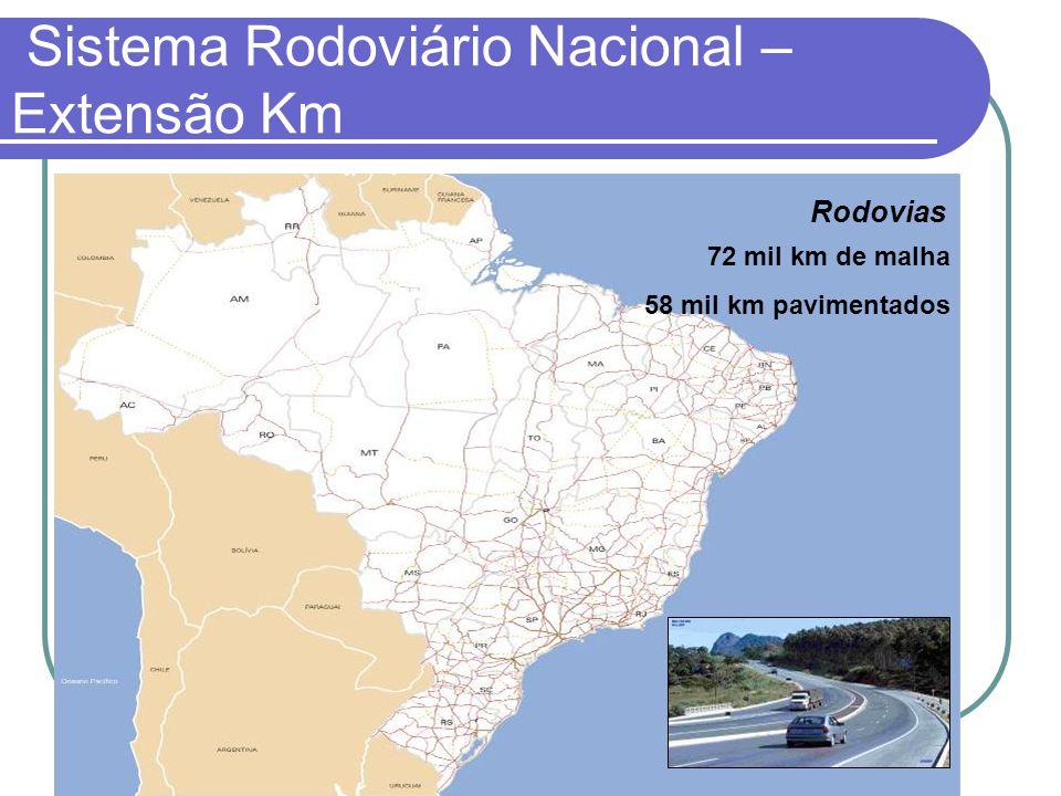 72 mil km de malha 58 mil km pavimentados Rodovias Sistema Rodoviário Nacional – Extensão Km
