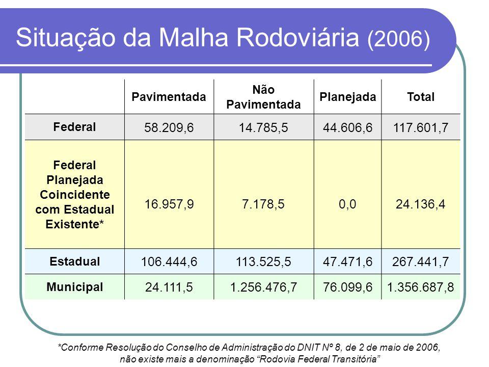Situação da Malha Rodoviária (2006) Pavimentada Não Pavimentada PlanejadaTotal Federal 58.209,614.785,544.606,6117.601,7 Federal Planejada Coincidente