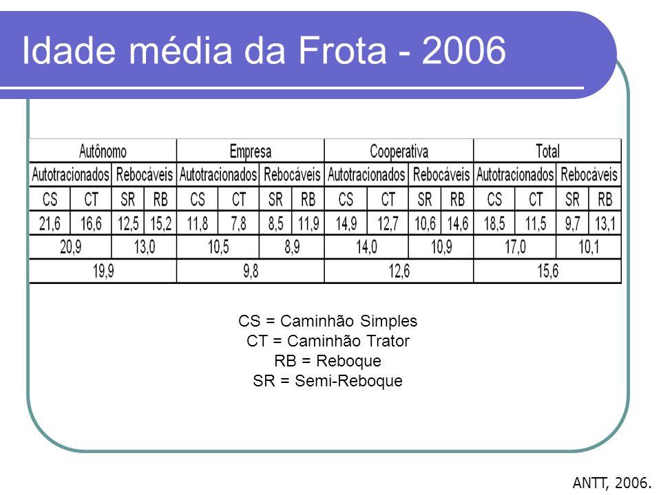 Idade média da Frota - 2006 ANTT, 2006. CS = Caminhão Simples CT = Caminhão Trator RB = Reboque SR = Semi-Reboque