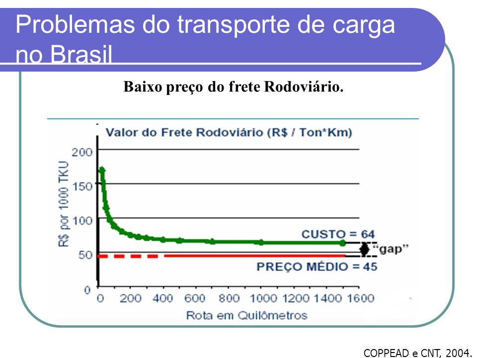 Problemas do transporte de carga no Brasil COPPEAD e CNT, 2004. Baixo preço do frete Rodoviário.