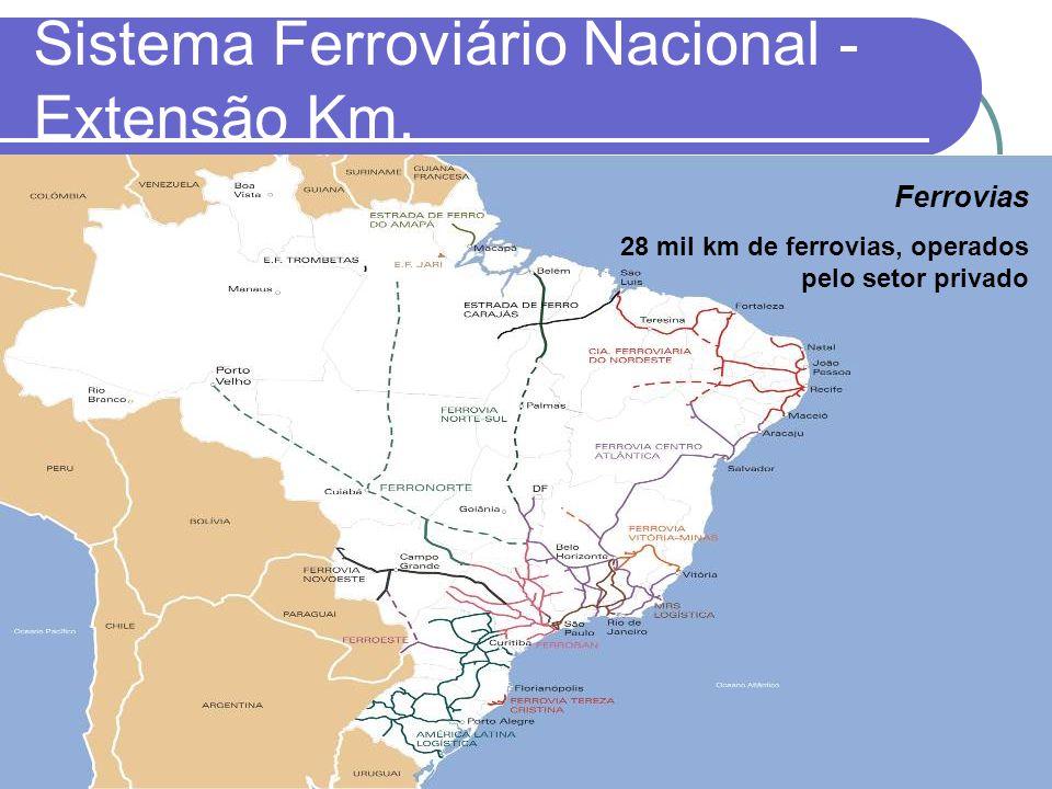 Ferrovias 28 mil km de ferrovias, operados pelo setor privado Sistema Ferroviário Nacional - Extensão Km.