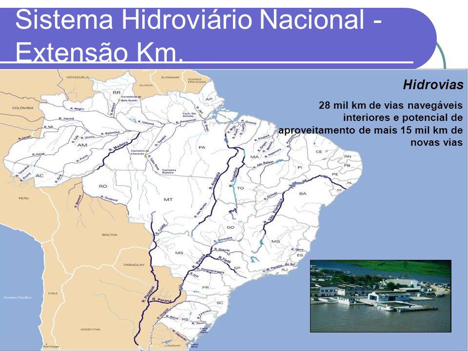 Hidrovias 28 mil km de vias navegáveis interiores e potencial de aproveitamento de mais 15 mil km de novas vias Sistema Hidroviário Nacional - Extensã