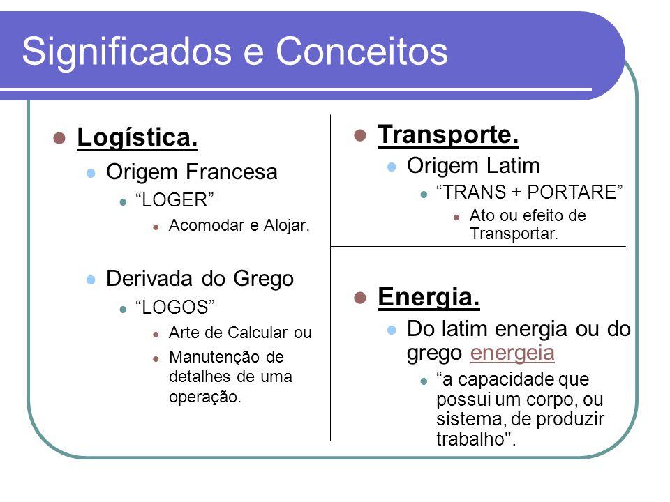 Matriz de Transporte – Comparativo Internacional (em % do Total). Fonte: PNLT (2007)