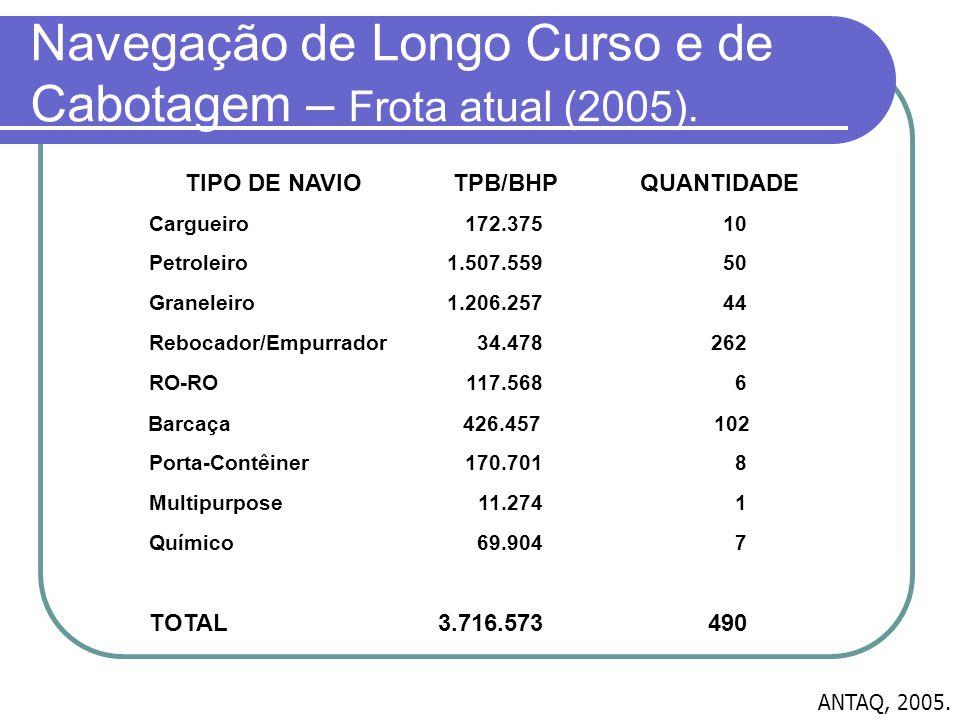 Navegação de Longo Curso e de Cabotagem – Frota atual (2005). ANTAQ, 2005. 26234.478Rebocador/Empurrador 4903.716.573TOTAL 769.904Químico 111.274Multi