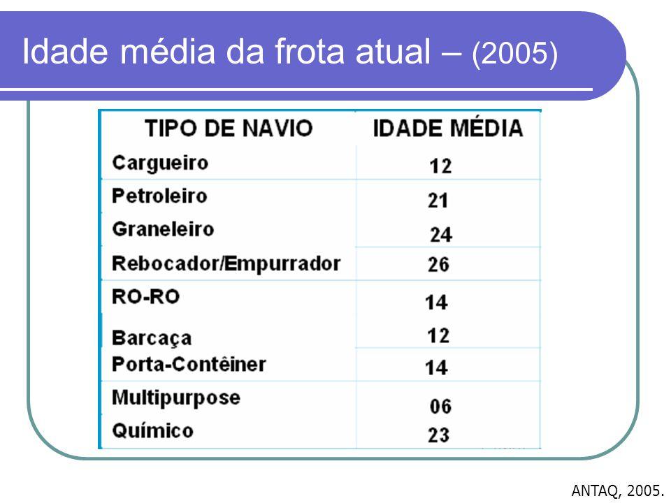 Idade média da frota atual – (2005) ANTAQ, 2005.