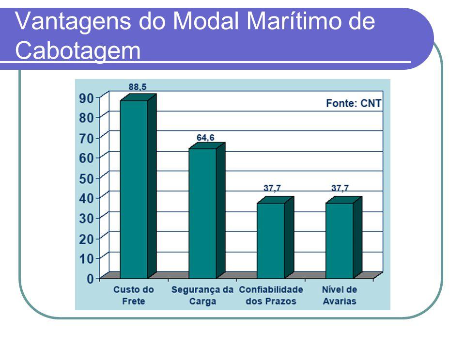 Vantagens do Modal Marítimo de Cabotagem