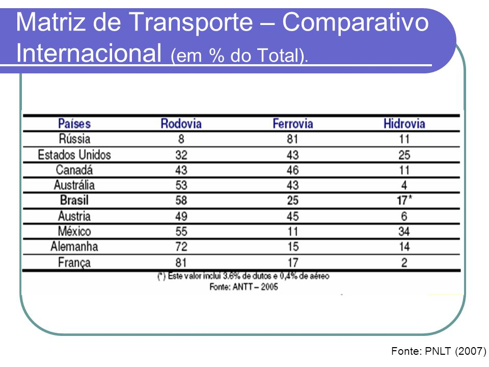 Matriz de Transporte – Comparativo Internacional (em % do Total). Fonte: PNLT (2007)