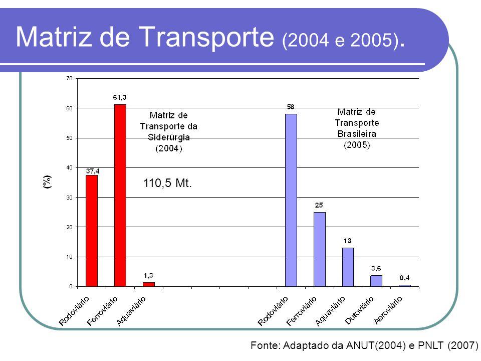 Matriz de Transporte (2004 e 2005). Fonte: Adaptado da ANUT(2004) e PNLT (2007) 110,5 Mt.