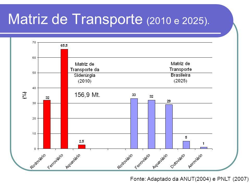 Matriz de Transporte (2010 e 2025). Fonte: Adaptado da ANUT(2004) e PNLT (2007) 156,9 Mt.