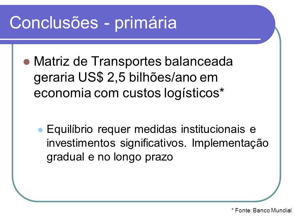 Conclusões - primária Matriz de Transportes balanceada geraria US$ 2,5 bilhões/ano em economia com custos logísticos* Equilíbrio requer medidas instit