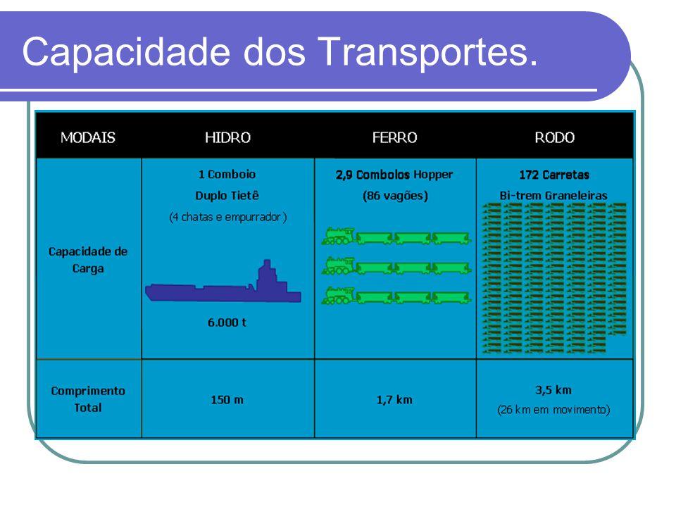 Capacidade dos Transportes.