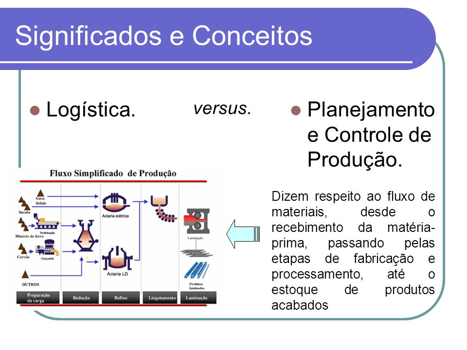 Significados e Conceitos Logística. Planejamento e Controle de Produção. versus. Dizem respeito ao fluxo de materiais, desde o recebimento da matéria-