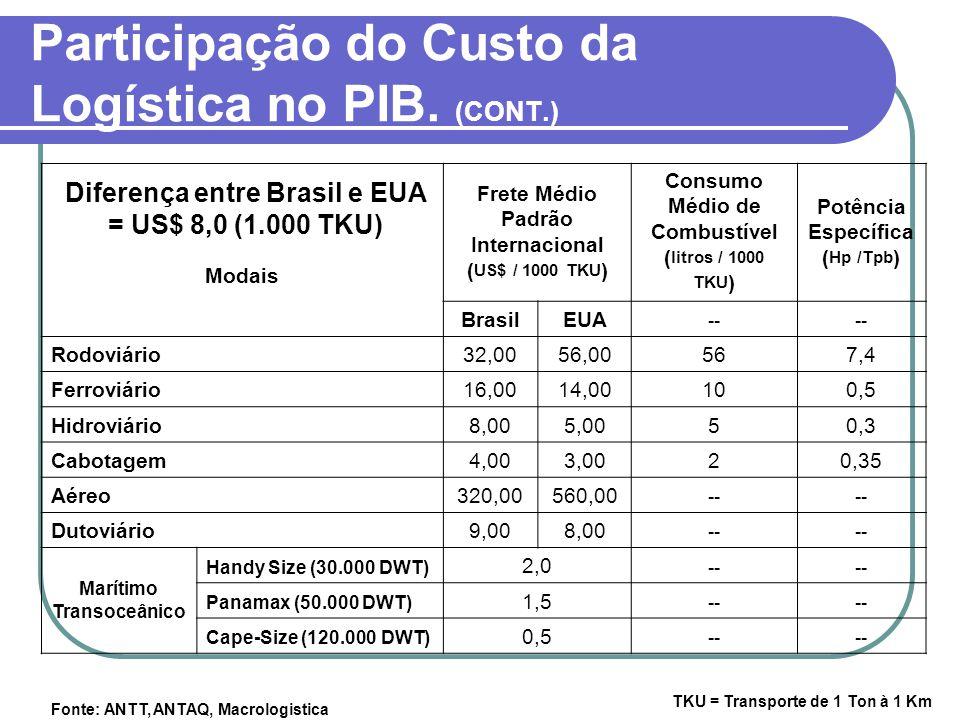 Participação do Custo da Logística no PIB. (CONT.) TKU = Transporte de 1 Ton à 1 Km Fonte: ANTT, ANTAQ, Macrologistica Modais Frete Médio Padrão Inter