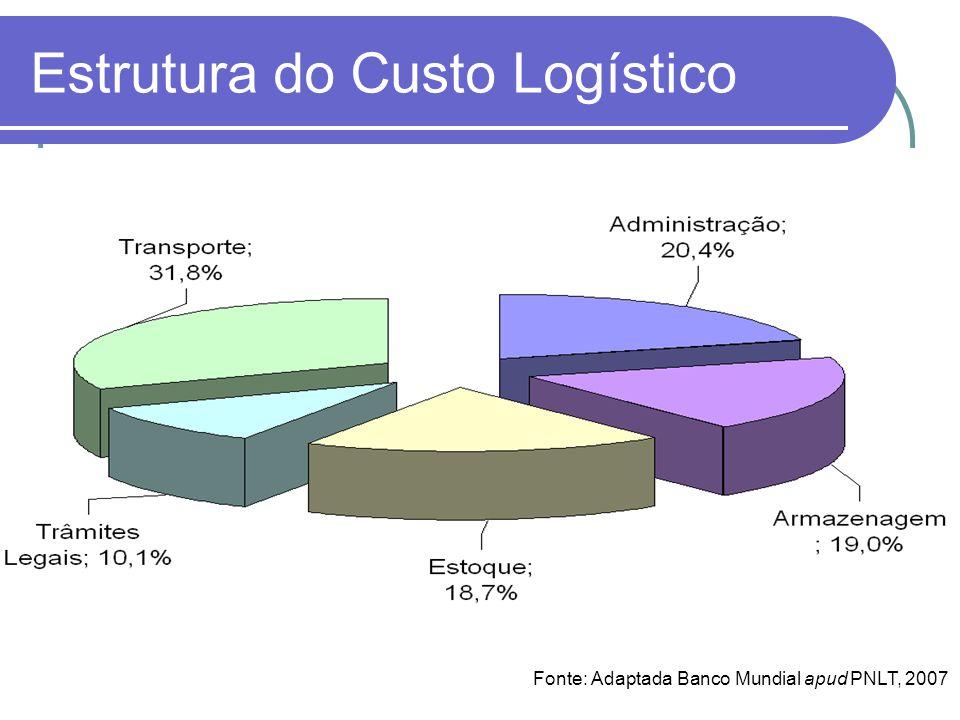 Estrutura do Custo Logístico Fonte: Adaptada Banco Mundial apud PNLT, 2007