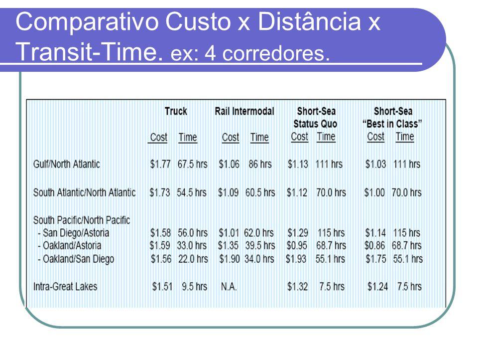Comparativo Custo x Distância x Transit-Time. ex: 4 corredores.