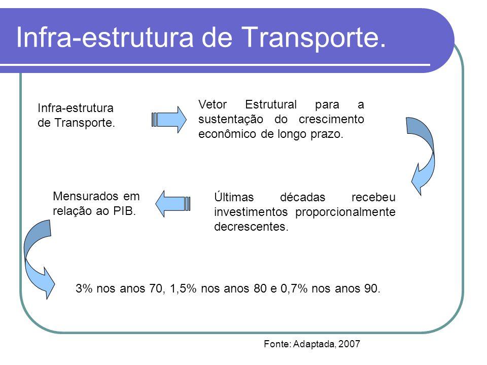 Infra-estrutura de Transporte. 3% nos anos 70, 1,5% nos anos 80 e 0,7% nos anos 90. Vetor Estrutural para a sustentação do crescimento econômico de lo
