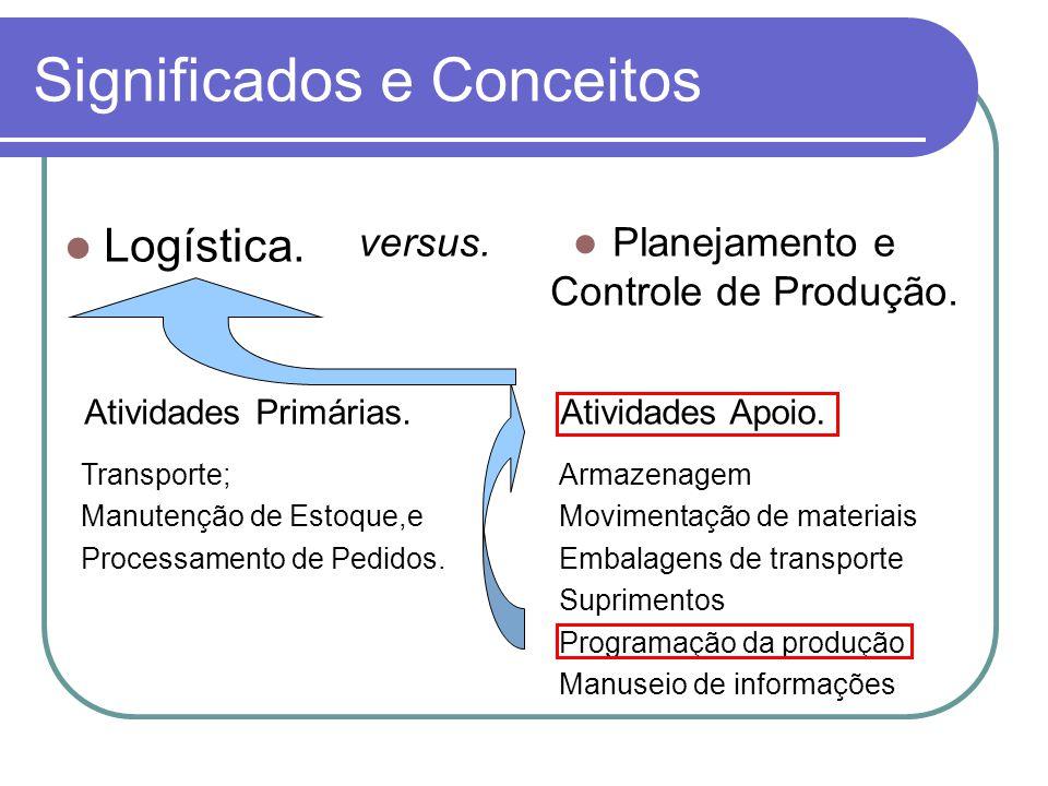 Significados e Conceitos Logística. Atividades Primárias.Atividades Apoio. Transporte; Manutenção de Estoque,e Processamento de Pedidos. Armazenagem M