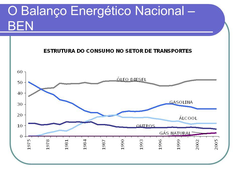 O Balanço Energético Nacional – BEN
