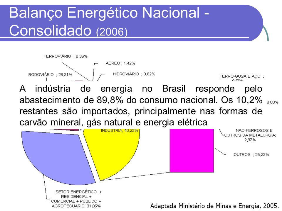 Balanço Energético Nacional - Consolidado (2006) Adaptada Ministério de Minas e Energia, 2005. A indústria de energia no Brasil responde pelo abasteci