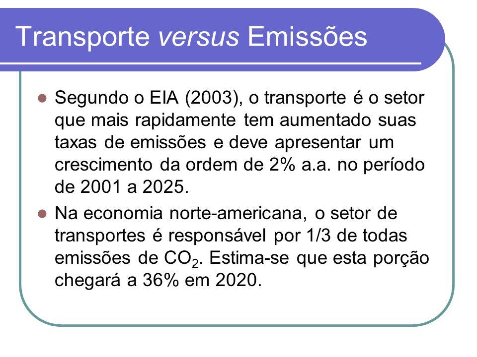 Transporte versus Emissões Segundo o EIA (2003), o transporte é o setor que mais rapidamente tem aumentado suas taxas de emissões e deve apresentar um