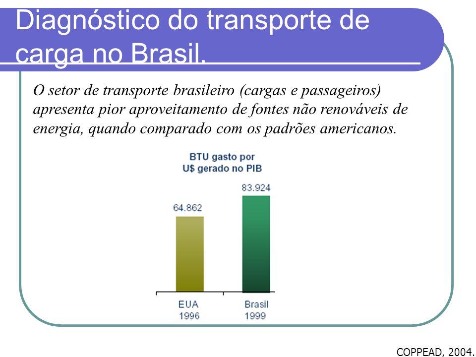 Diagnóstico do transporte de carga no Brasil. O setor de transporte brasileiro (cargas e passageiros) apresenta pior aproveitamento de fontes não reno