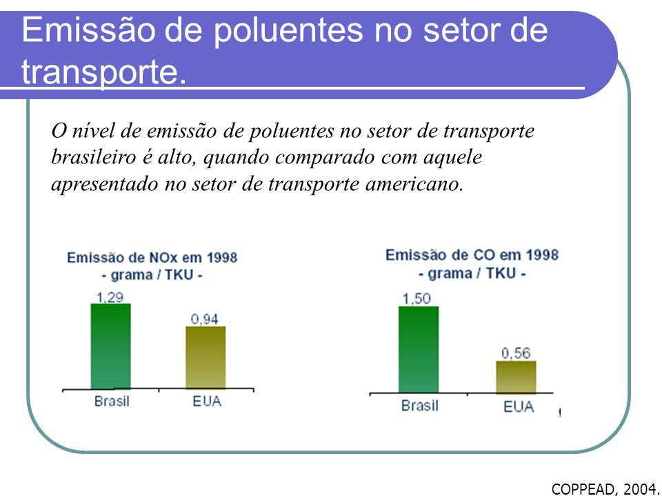 Emissão de poluentes no setor de transporte. O nível de emissão de poluentes no setor de transporte brasileiro é alto, quando comparado com aquele apr