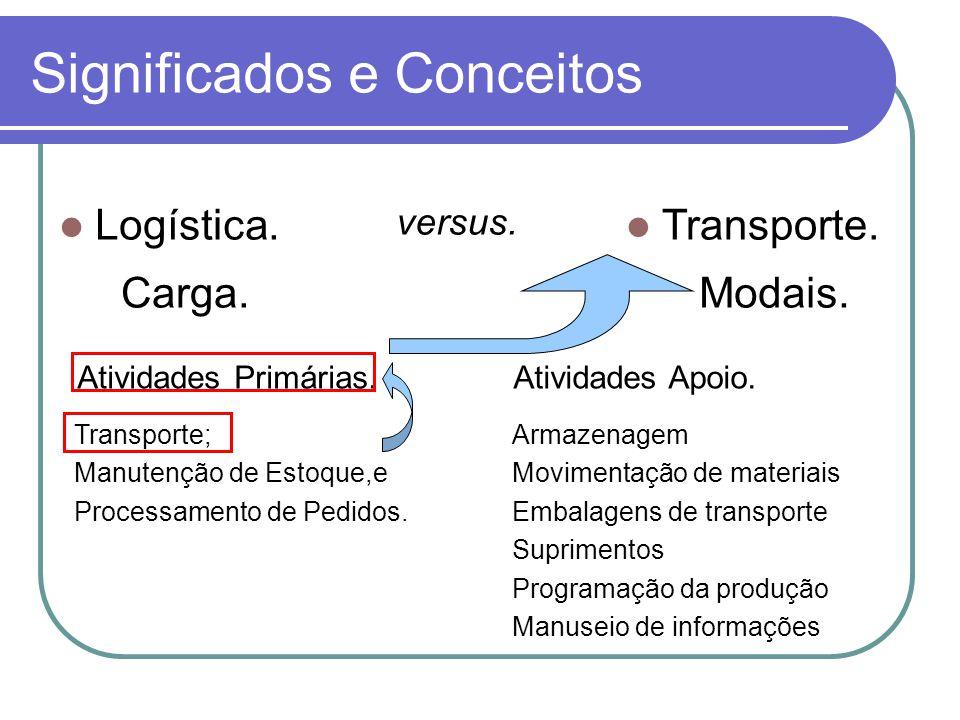 Significados e Conceitos Logística. Transporte. Carga.Modais. Atividades Primárias.Atividades Apoio. Transporte; Manutenção de Estoque,e Processamento