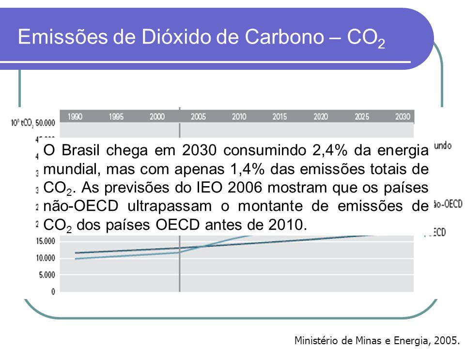 Emissões de Dióxido de Carbono – CO 2 O Brasil chega em 2030 consumindo 2,4% da energia mundial, mas com apenas 1,4% das emissões totais de CO 2. As p