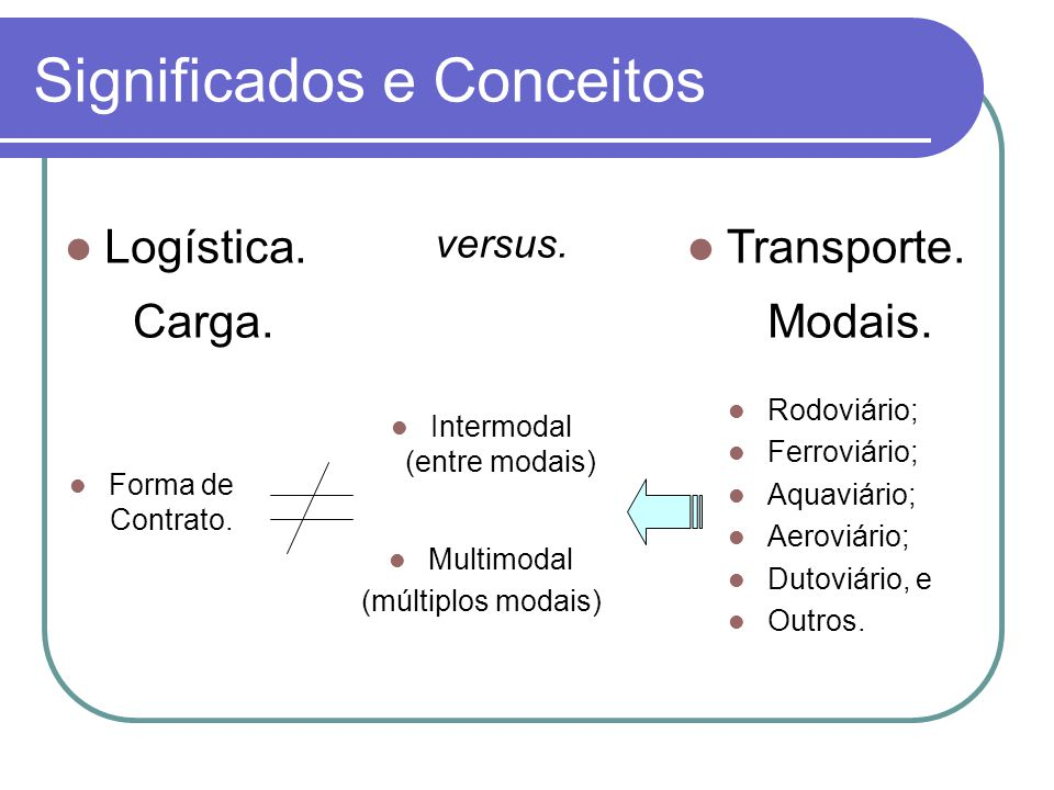 Significados e Conceitos Logística. Transporte. Carga.Modais. Rodoviário; Ferroviário; Aquaviário; Aeroviário; Dutoviário, e Outros. versus. Intermoda