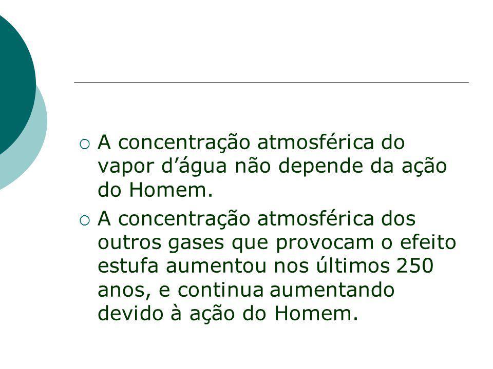 A concentração atmosférica do vapor dágua não depende da ação do Homem. A concentração atmosférica dos outros gases que provocam o efeito estufa aumen
