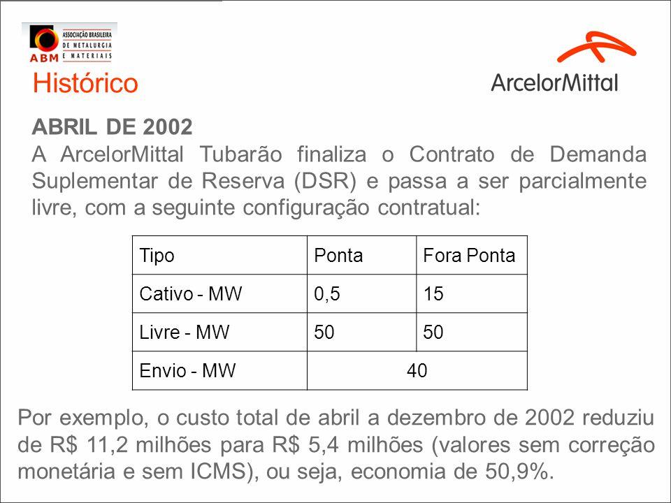 Histórico ABRIL DE 2002 A ArcelorMittal Tubarão finaliza o Contrato de Demanda Suplementar de Reserva (DSR) e passa a ser parcialmente livre, com a se
