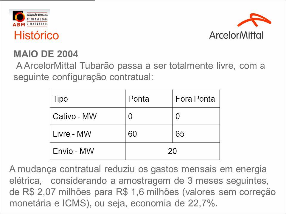 Histórico MAIO DE 2004 A ArcelorMittal Tubarão passa a ser totalmente livre, com a seguinte configuração contratual: A mudança contratual reduziu os g
