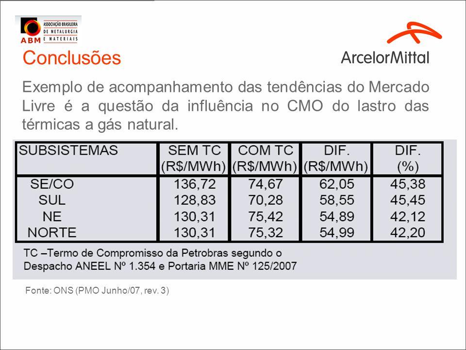 Conclusões Exemplo de acompanhamento das tendências do Mercado Livre é a questão da influência no CMO do lastro das térmicas a gás natural. Fonte: ONS