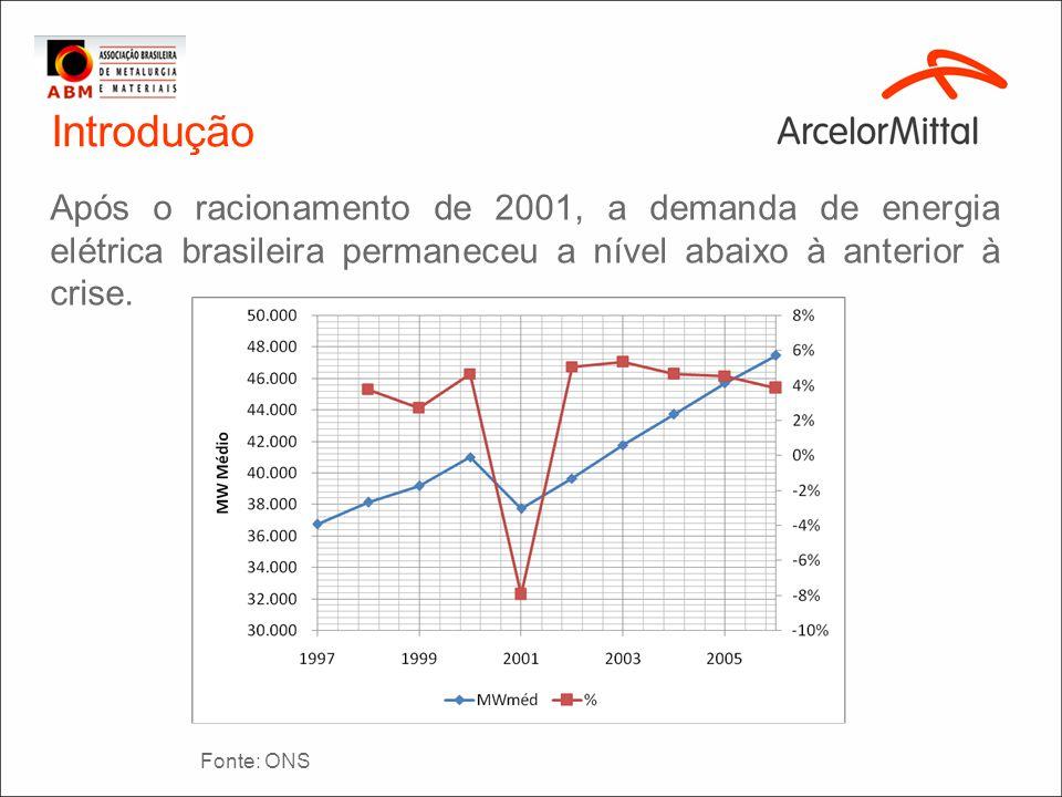 Introdução Após o racionamento de 2001, a demanda de energia elétrica brasileira permaneceu a nível abaixo à anterior à crise. Fonte: ONS