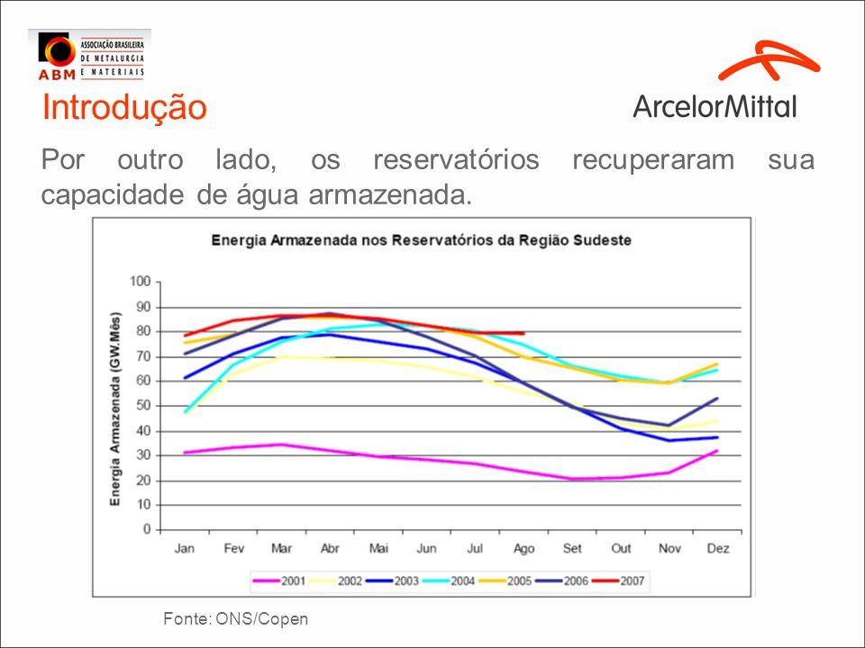 Introdução Por outro lado, os reservatórios recuperaram sua capacidade de água armazenada. Fonte: ONS/Copen